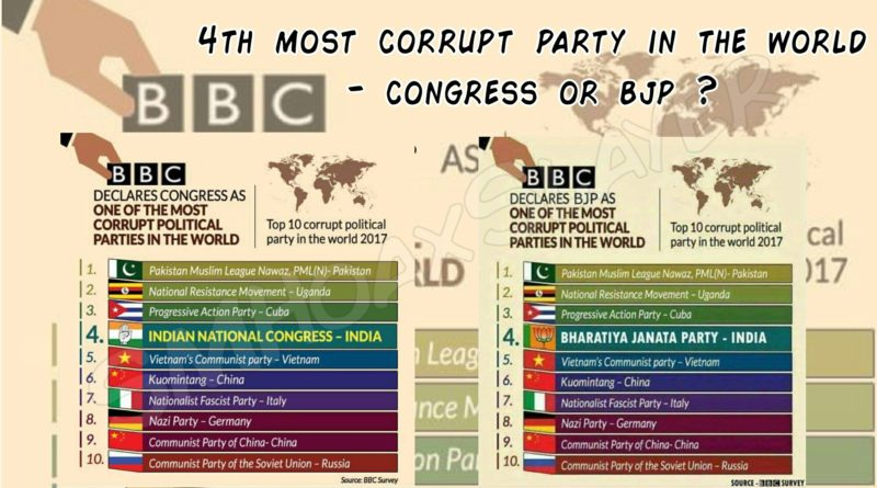Who is the 4th Most corrupt party in the world ? Congress or BJP ?